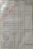 Страница 141 «Списка населённых мест по сведениям 1866 года»