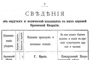 Сведения о округах и количестве входящих в них церквей Орловской Епархии по Малоархангельскому уезду (1904 год).