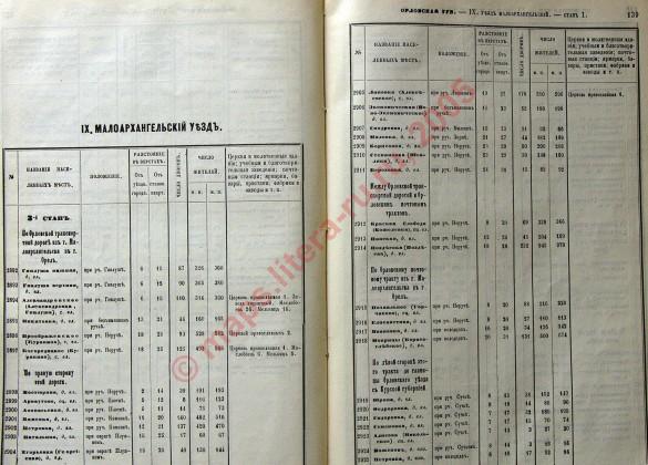 «Список населённых мест по сведениям 1866 года», страницы 138-139.