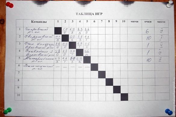 Итоговая таблица I тура.
