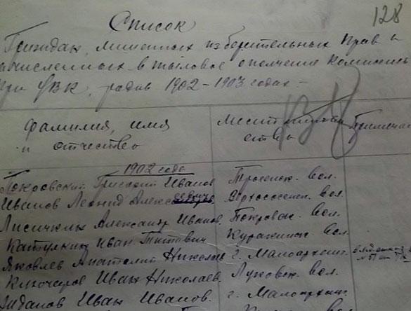 Список граждан Малоархангельского уезда (1902-1903 годов рождения), лишённых избирательных прав.