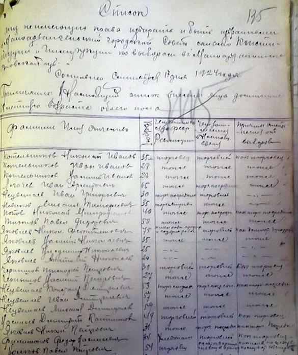 Список лиц, не имеющих право избирать и быть избранными в городской Совет Малоархангельска (на 17 сентября 1924 года).