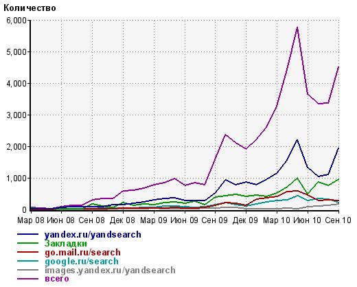 Статистика посещений сайта Малоархангельск.ру. Сентябрь 2010 года.