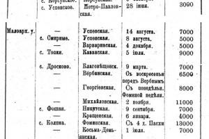 Список ежегодных ярмарок в Малоархангельском уезде Орловской губернии (1916 год).