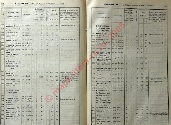 «Список населённых мест по сведениям 1866 года», страницы 140-141.