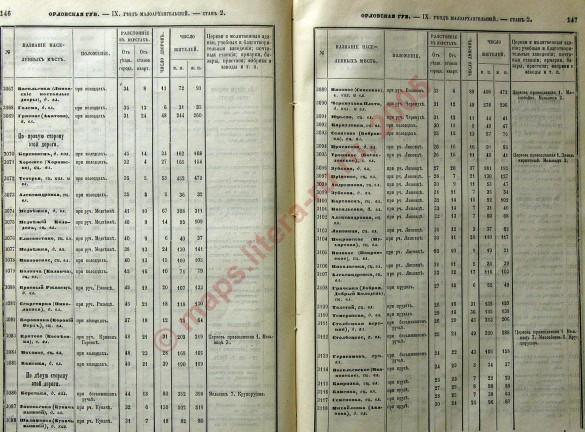 «Список населённых мест по сведениям 1866 года», страницы 146-147.
