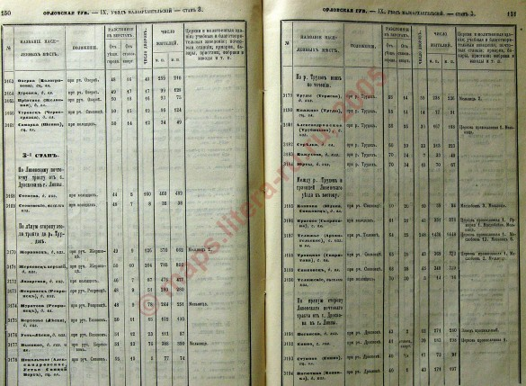 «Список населённых мест по сведениям 1866 года», страницы 150-151.