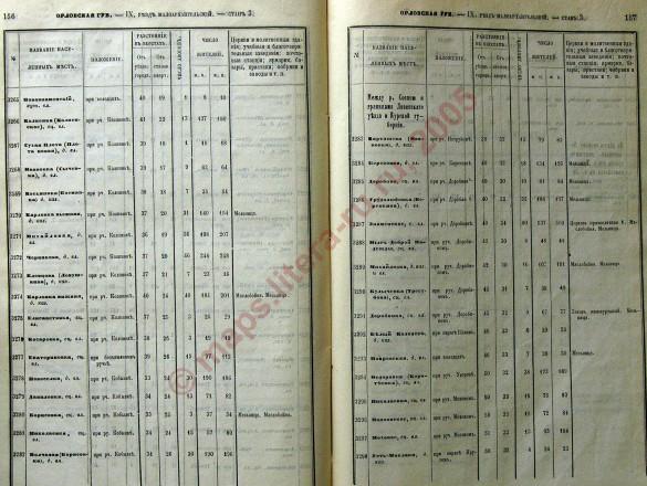 «Список населённых мест по сведениям 1866 года», страницы 156-157.